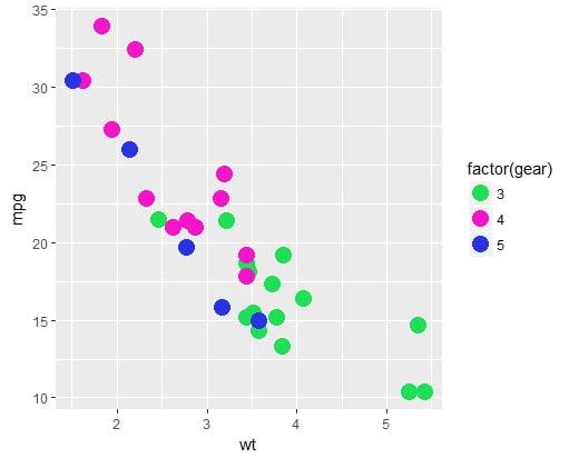 gestion couleurs graph R