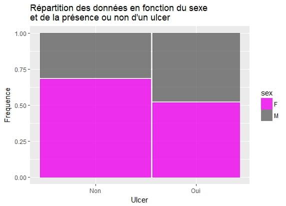 data visualisation variables catégorielles