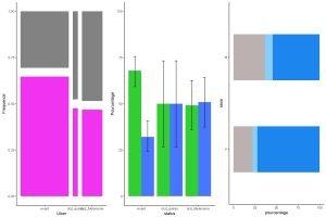 visualisation des variables catégorielles