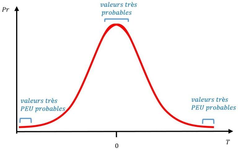 comparaisons multiples ajustement des p-values avec R