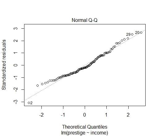 régression linéaire simple avec le logiciel R