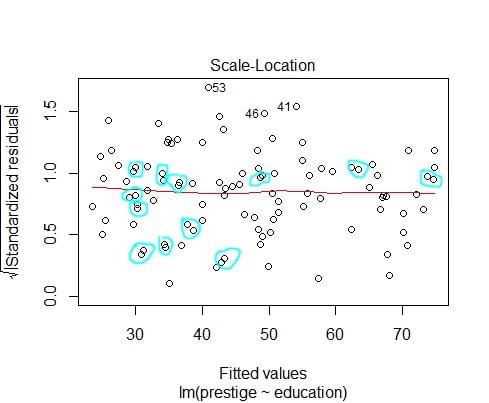 regression lineaire avec R