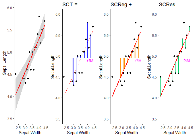 R2 coefficient de détermination