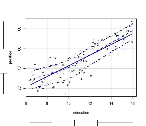 regression lineaire simple avec R
