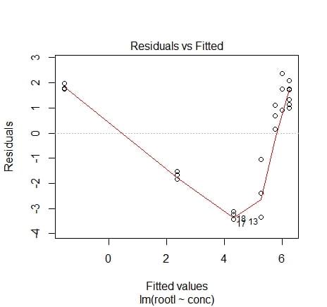 régression linéaire avec R