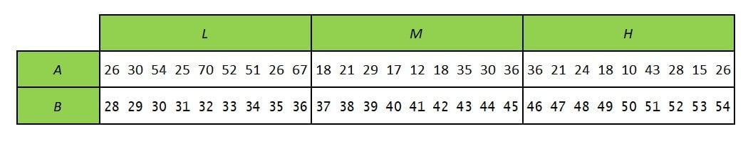 ANOVA 2 facteurs avec R