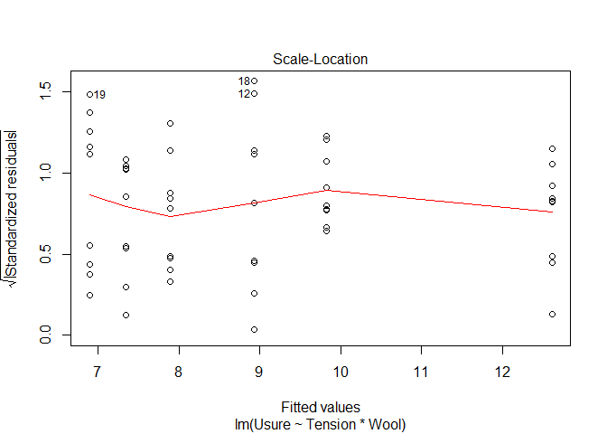 anova 2 ways with R