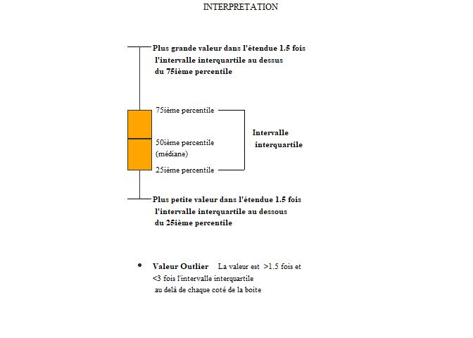 interprétation boxplot