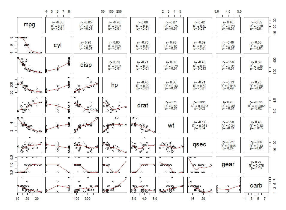 matrice de correlation avec R2
