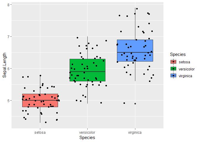 boxplot avec R et les points
