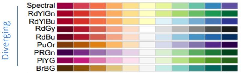 palette divergente ggplot2