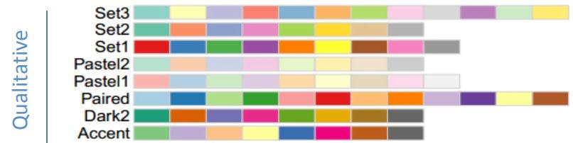 palette ggplot2