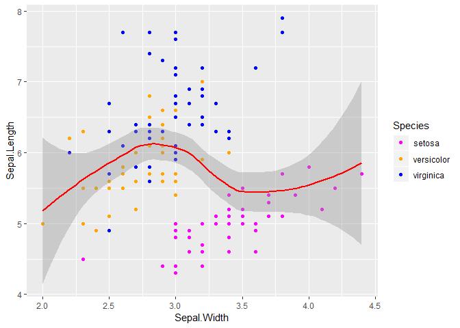 visualisation avec R ggplot2