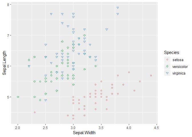visualisation avec R graph ggplot2