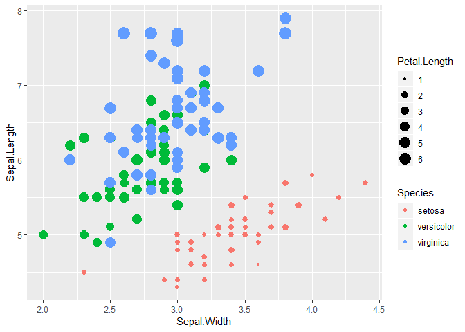 visualisation ggplot2