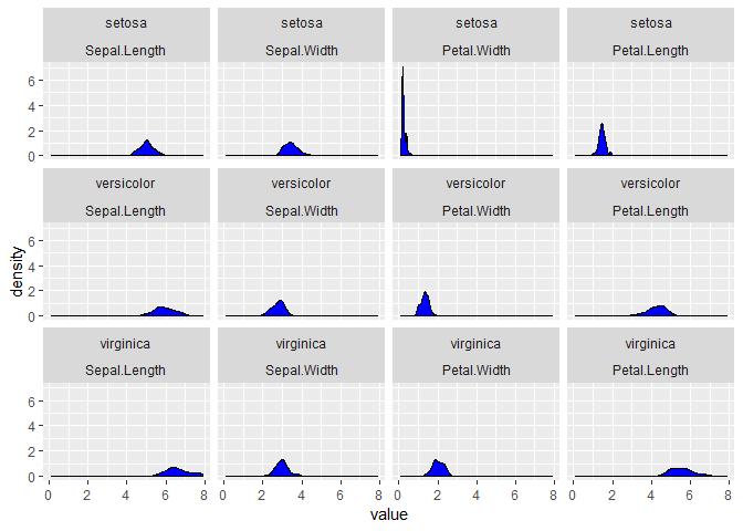 faceting avec ggplot2 et R