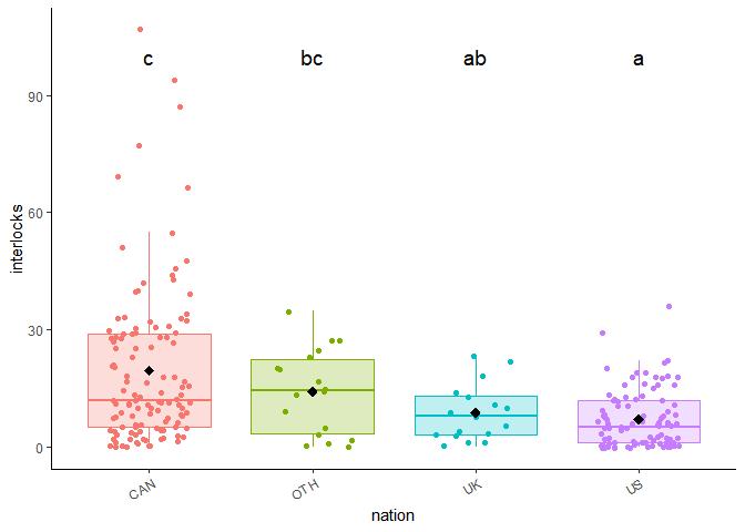 comparaisons multiples avec R