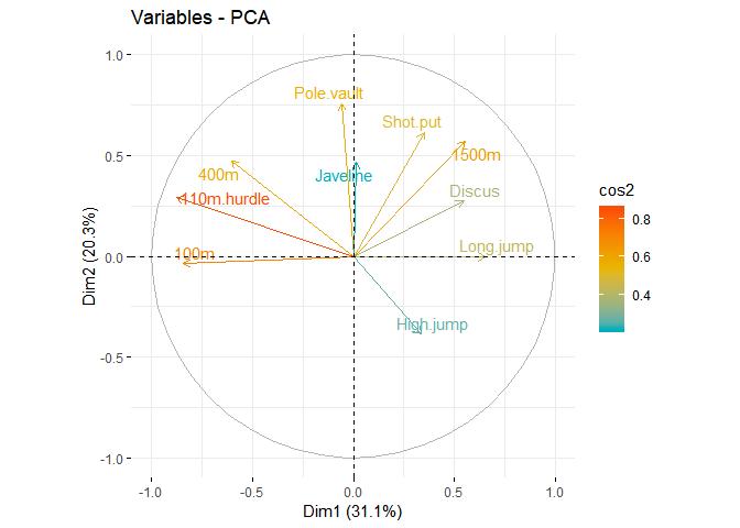 cercle des correlation ACP