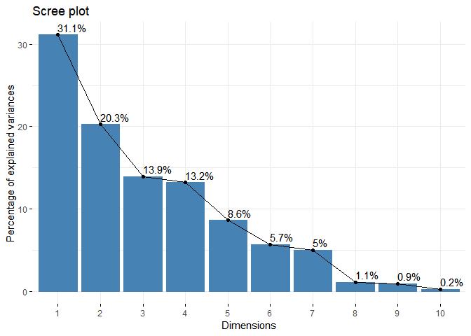 plot pourcentage inertie