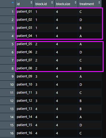 liste de randomisation par bloc de taille 1
