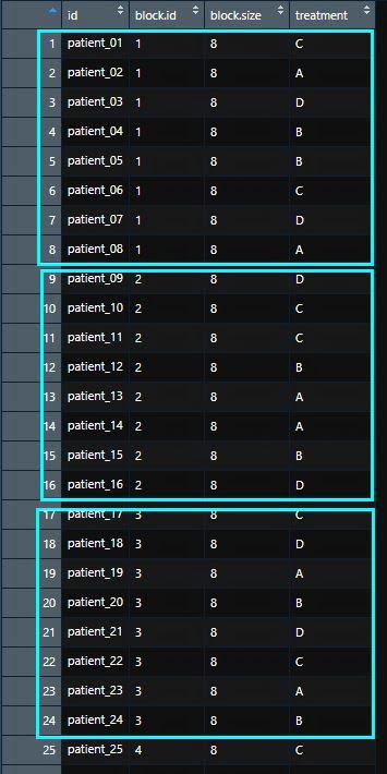 liste de randomisation par bloc de taille 2