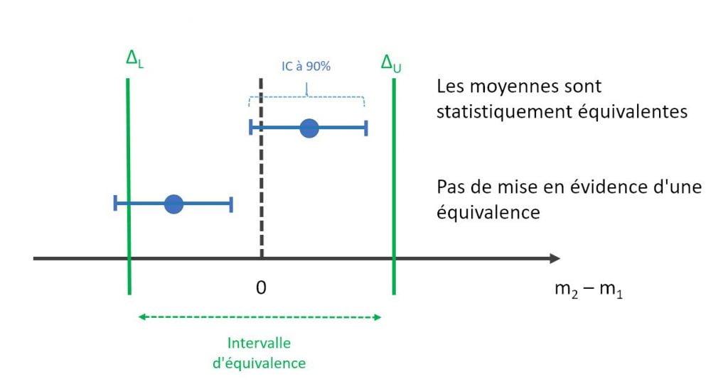 intervalle de confiance pour évaluer l'équivalence