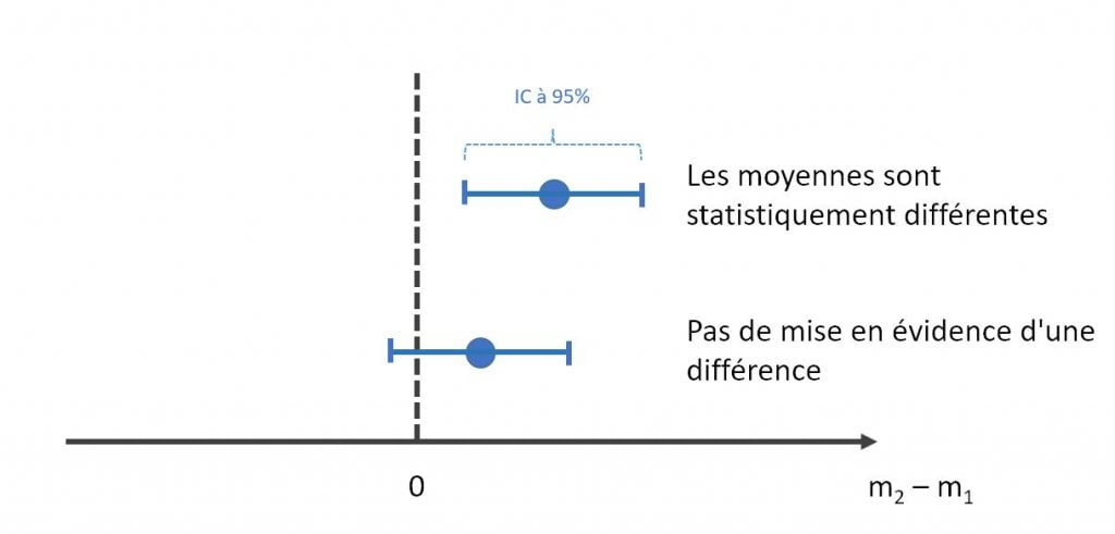 test de supériorité et intervalle de confiance