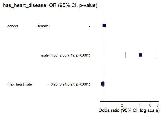 plot des odds ration d'une régression logistique
