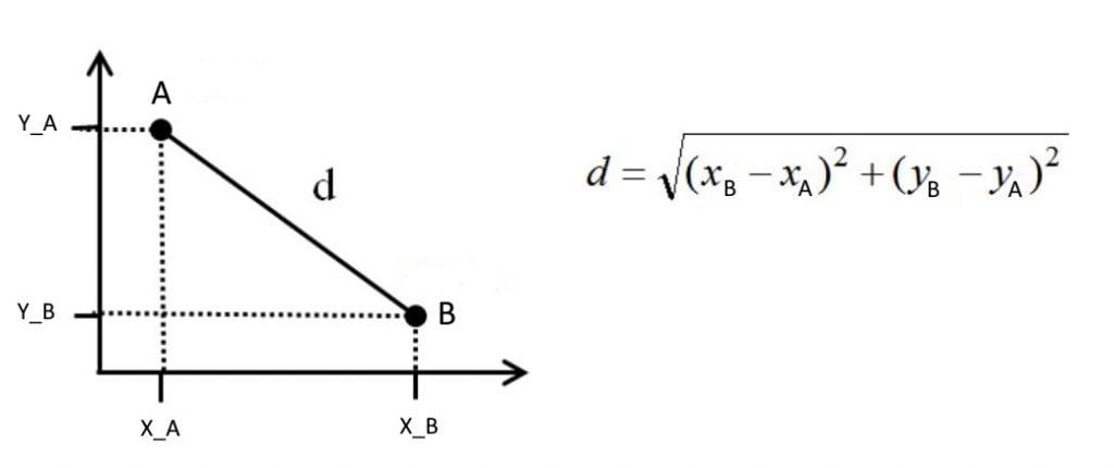 distance euclidienne
