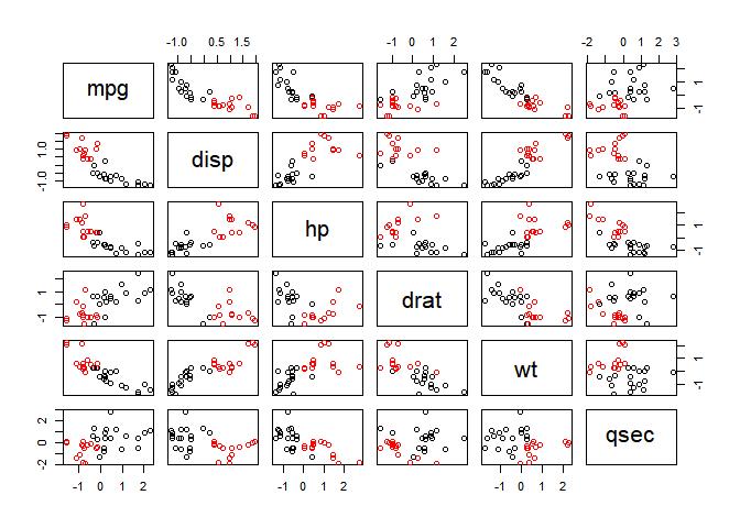 visualisation des clusters