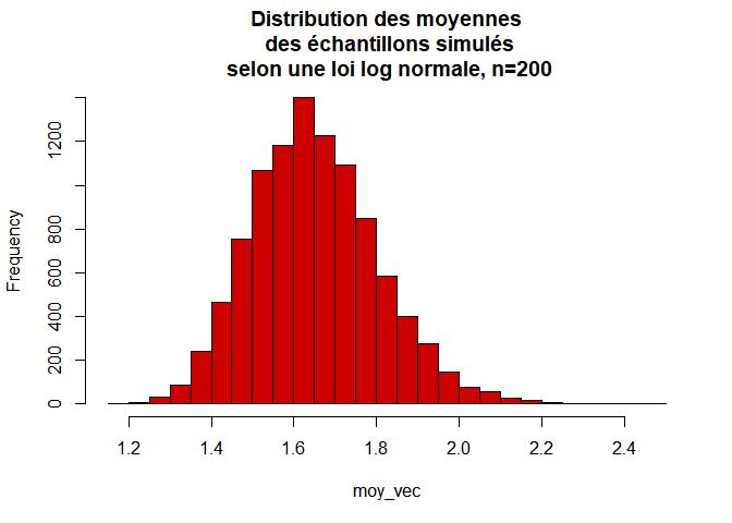 distribution de la moyenne d'un échantillon selon loi log-normal avec n=200