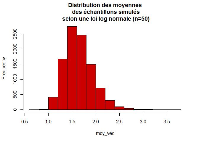 distribution de la moyenne d'un échantillon selon loi log-normal avec n=50