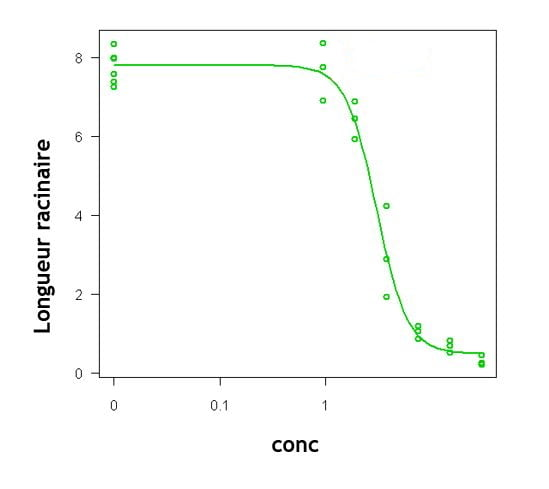 modele log logistique à 4 paramètres