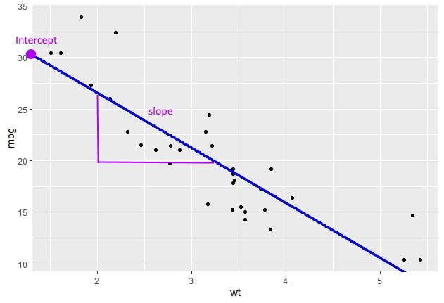 régression linéaire simple