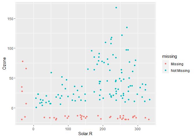 visualisation des données manquantes avec ggplot2