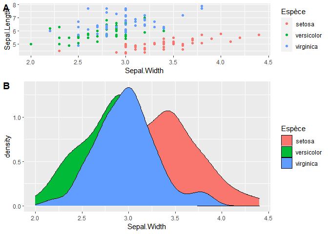 assemblage de graphiques avec le package cowplot