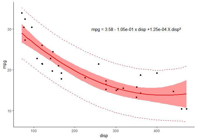 intervalle de confiance et de prédiction de la régression polynomiale