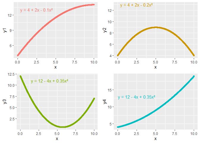 Introduction à la régression polynomiale