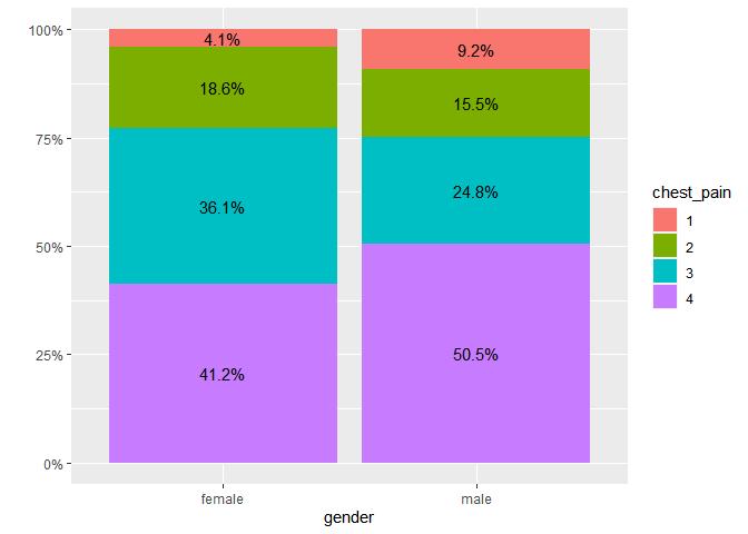 plot stack avec pourcentages