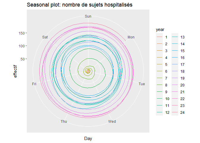 season plot circulaire