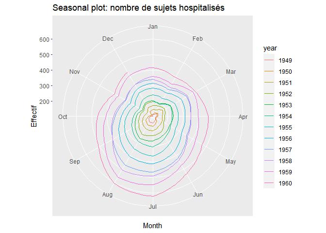 seasonplot et données longitudinales