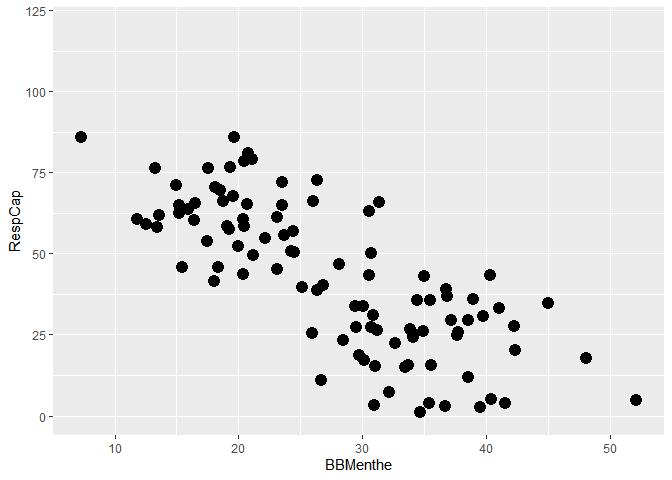 Relation entre capacité respiratoire et consommation de bonbons à la menthe