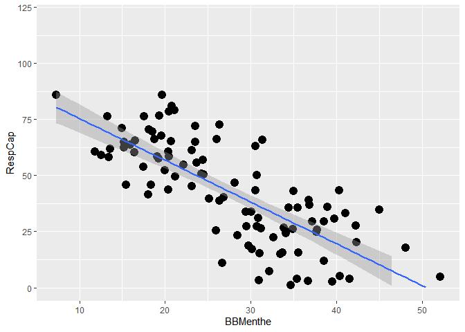 Relation linéaire entre les capacités respiratoires et la consommation de bonbons à la menthe