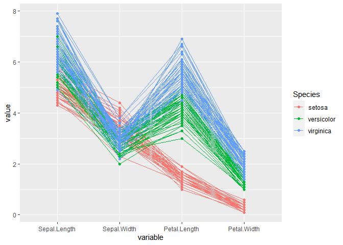 spaghetti plot avec des variables
